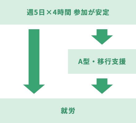 第三ステップ